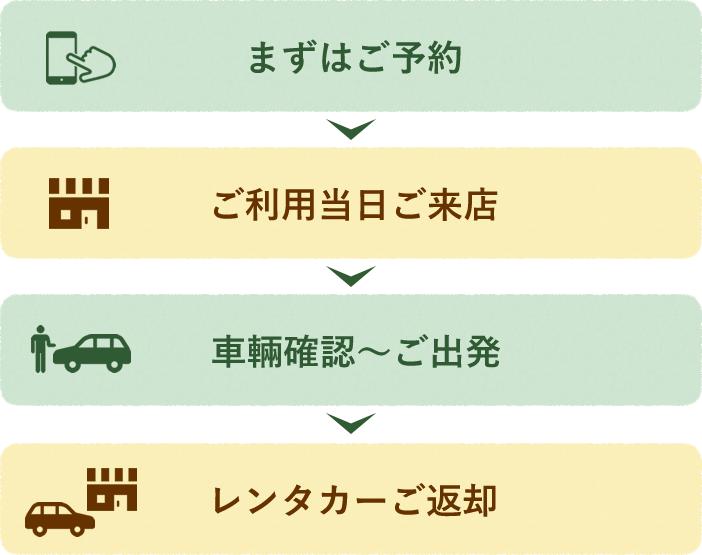 まずはご予約→ご利用当日ご来店→車輛確認~ご出発→レンタカーご返却